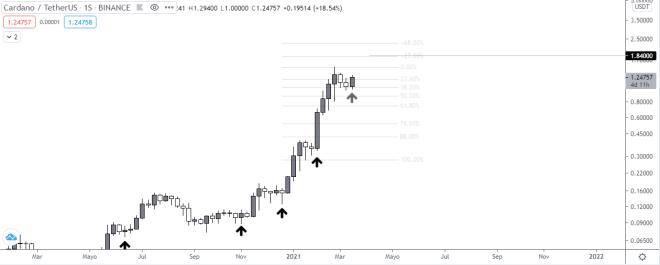 Gráfico semanal del precio de ADA vs USDT. Fuente: TradingView.