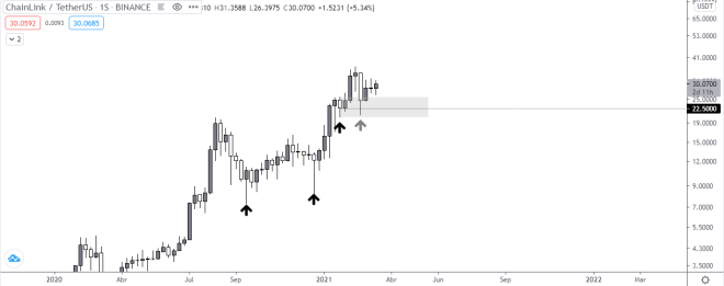 Gráfico semanal del precio de LINK vs USDT. Fuente: TradingView.