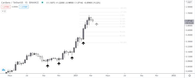 Gráfico semanal del precio de Cardano (ADA). Fuente: TradingView.