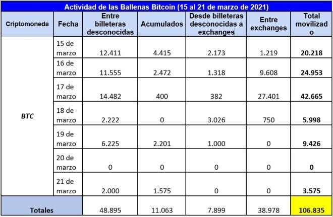 Cuadro resumen de la actividad semanal de las ballenas Bitcoin. Fuente: Whale Alert