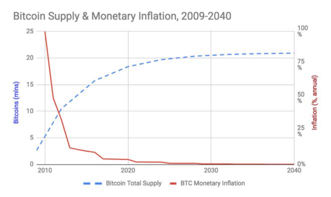 Podrías ser rico con tan solo 0,01 Bitcoin gracias a la escasez de la criptomoneda. Fuente: Medium.com/@CryptoProfG