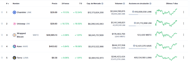 Top 5 tokens DeFi. Fuente: CoinMarketCap.