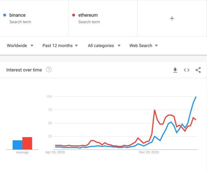 Binance supera a Ethereum en Google Trends. Fuente: Google Trends