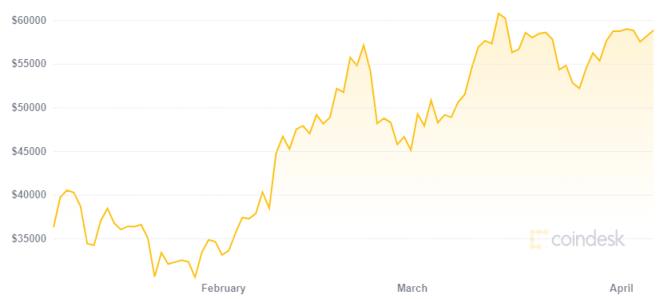 Grandes firmas esperan un Bitcoin entre 130.000 y 470.000 dólares. Fuente: CoinDesk