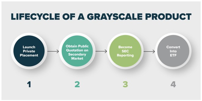 Grayscale plans to launch its own Bitcoin ETF from GBTC.  Source: Grayscale