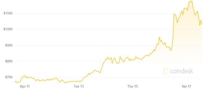 La temporada de las altcoins es uno de los factores detrás del alza de Bitcoin Cash. Fuente: CoinDesk