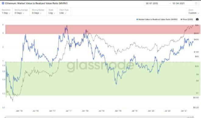 Valor de mercado a valor realizado. Fuente: Glassnode