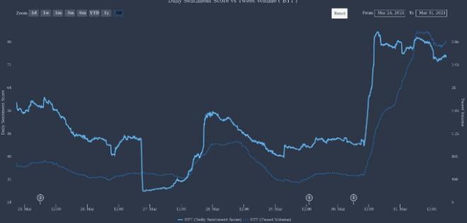 BTT tweet volume vs. daily sentiment score around cryptocurrency.  Source: The Tie.