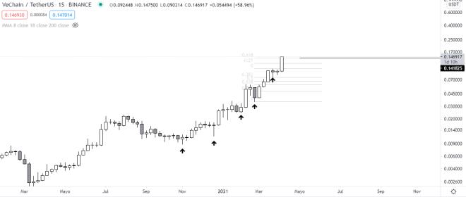 Gráfico semanal del precio de VET vs USDT. Fuente: TradingView.