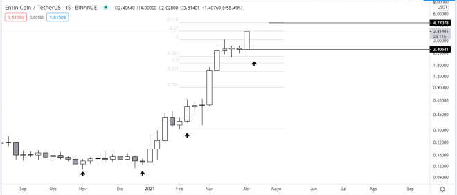 Gráfico semanal del precio de Enjin Coin. Fuente: TradingView.