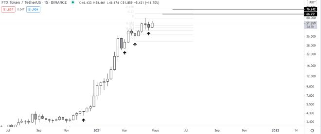 Gráfico semanal del precio del token FTX. Fuente: TradingView.