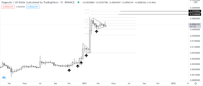 Gráfico semanal del precio de DOGE vs USDT. Fuente: TradingView.