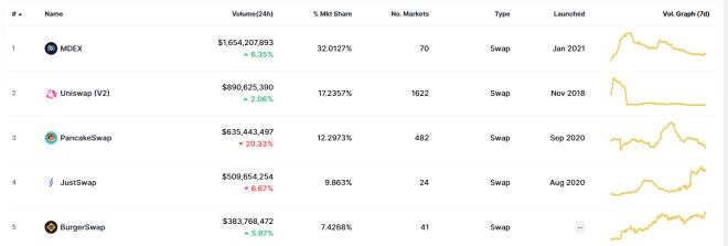 TOP 5 DEX, PancakeSwap en 3er lugar. Fuente: CoinMarketCap.