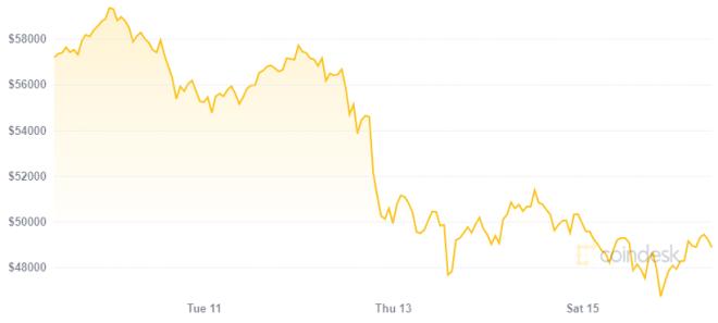 El precio de Bitcoin colapsó luego del anuncio de Tesla. Fuente: Coindesk