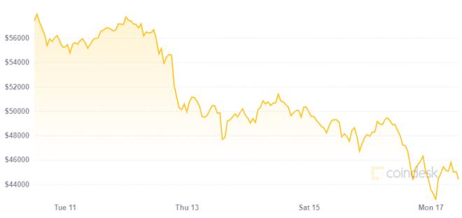 Para Changpeng Zhao, la tendencia en el precio de Bitcoin no ha cambiado. Fuente: Coindesk