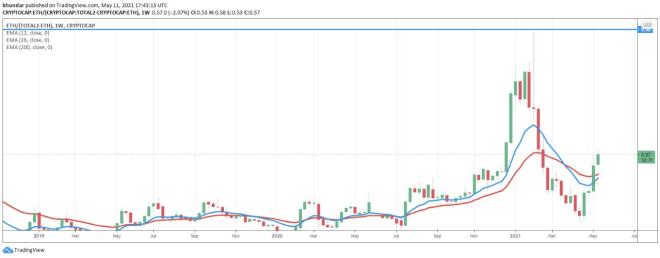 Capital de mercado de todas las criptomonedas exceptuando a Bitcoin,  frente a Ethereum. Fuente: Tradingview