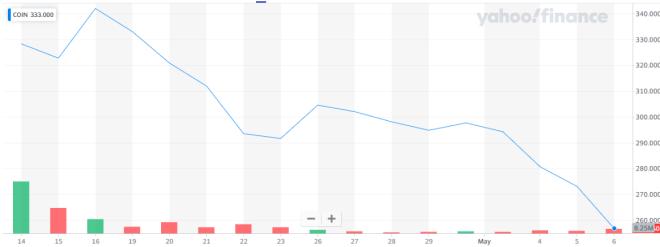 Coinbase perdió su brillo en la bolsa según Scott Melker. Fuente: Yahoo Finance