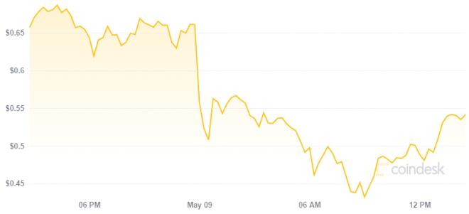 Dogecoin colapsa a pesar de los esfuerzos de Elon Musk. Fuente: Coindesk