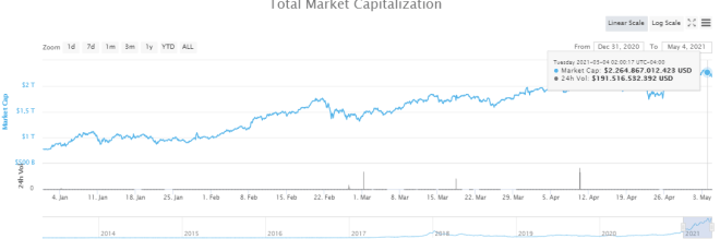 Total cryptocurrency market capitalization during the year 2021. Source: CoinMarketCap
