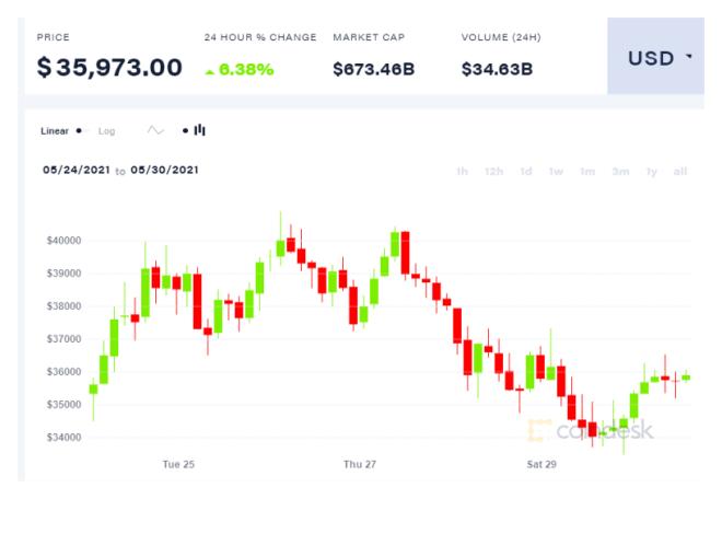 Gráfica semanal del precio de Bitcoin (BTC). Fuente: Coindesk