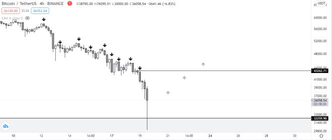 Caída de Bitcoin vista desde el gráfico con velas de 4 horas. Fuente: TradingView.