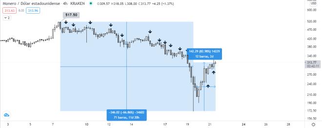 Gráfico con velas de 4 horas de XMR vs USD. Fuente: TradingView.
