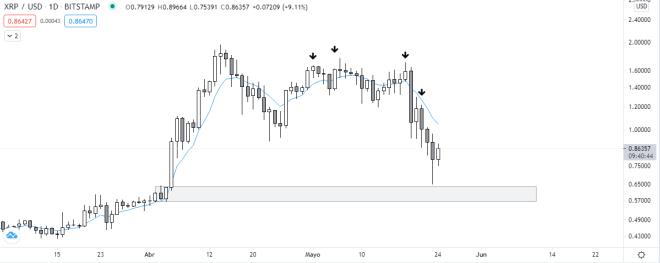 Análisis del gráfico diario del precio de Ripple en medio de la caída que vive el mercado crypto. Fuente: TradingView.