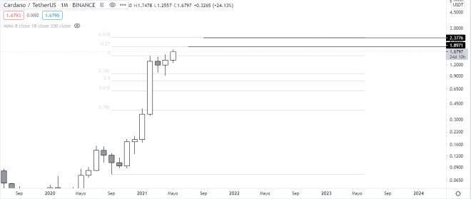Gráfico mensual ADA vs USDT. Fuente: TradingView