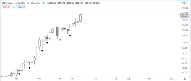 Ethereum inicia mayo con un máximo histórico de casi $3.000. Fuente: TradingView.
