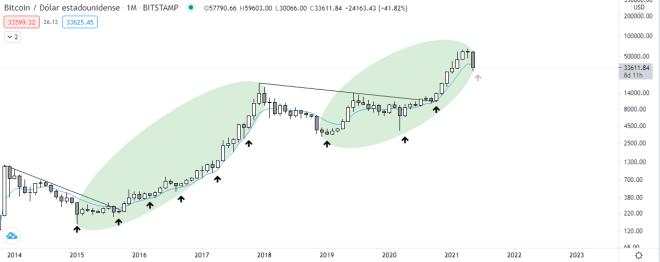 Gráfico mensual BTC vs USDT. Fuente: TradingView.