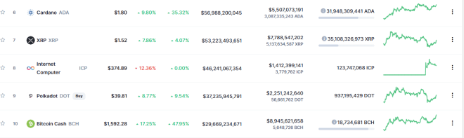 Internet Computer ocupa el puesto 8 en el mercado crypto. Fuente: CoinMarketCap.