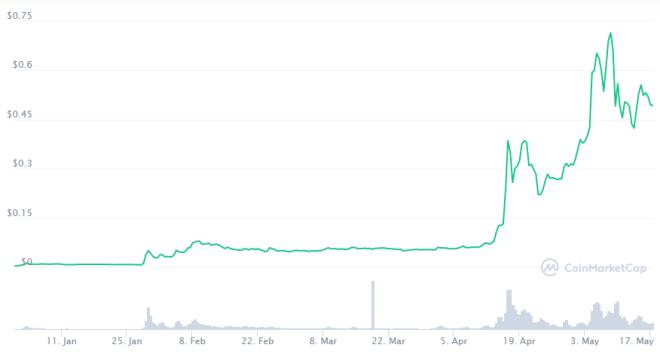 El aumento en el precio de Dogecoin ha sido de las principales sorpresas del año. Fuente: CoinMarketCap