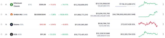 Shiba Inu ocupa el puesto 18 en el mercado crypto. Fuente: CoinMarketCap.
