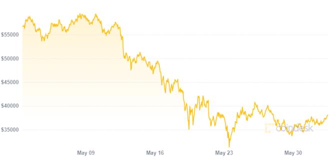 Luego de su última caída, un Bitcoin en los 28.000 dólares es posible. Fuente: Coindesk