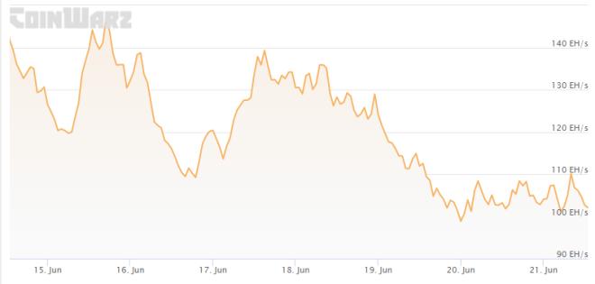 La tendencia bajista del hashrate de Bitcoin se acentúa al tiempo que sigue en marcha el proceso de desconexión masiva de mineros en China. Fuente: Coinwarz
