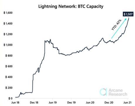 La cantidad de BTC dentro de Lightning Network, ha aumentado en 43% en lo que va de año. Los usuarios de Bitcoin, se orientan hacia ese protocolo en busca de mejor escalabilidad. Fuente: Newsbtc