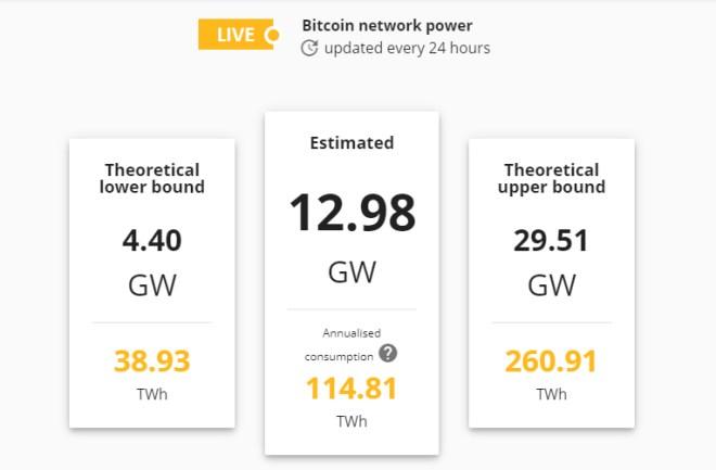 El consumo de energía por parte de la minería de Bitcoin es ahora más bajo debido a las acciones de las autoridades chinas contra granjas en la provincia de Mongolia Interior. Fuente: CBECI