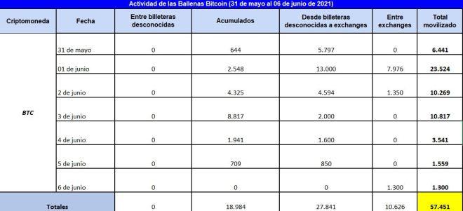 Cuadro resumen de la actividad de las ballenas Bitcoin en la primera semana de junio. Fuente: Whale Alert