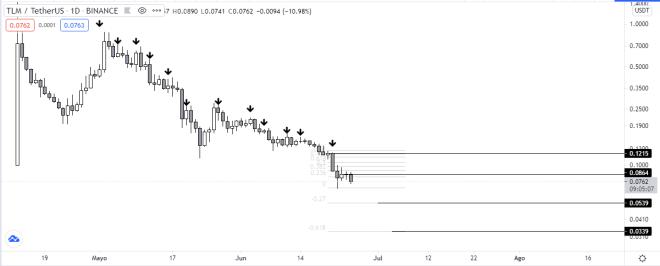 Análisis del precio del token Trillium. Fuente: TradingView.