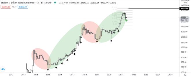 El ciclo alcista de Bitcoin seguirá llevando al mercado crypto más arriba. Fuente del gráfico: TradingView.