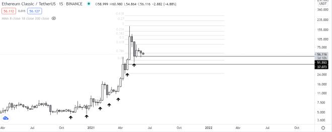 Pronóstico para el precio futuro de Ethereum Classic. Fuente: TradingView.