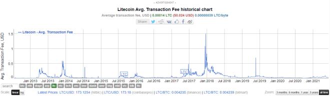 Costo promedio de tarifas por transacción en la red Litecoin. Fuente: BitInfoCharts.