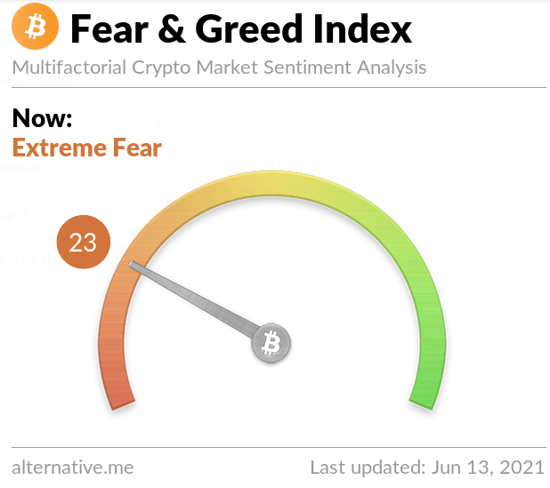 Sentimiento del Bitcoin vuelve a miedo extremo. Fuente: Índice del sentimiento del Bitcoin.
