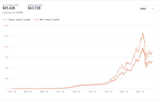 Total value locked in DeFi.  Source: DeBank.