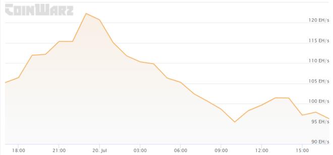 Tras haberse recuperado de manera importante hasta los 122 EH/s el pasado 19 de julio, el hashrate de Bitcoin nuevamente cayó hasta los 96.9 EH/s al día siguiente. Fuente: Coinwarz
