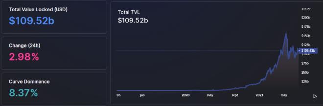 El crecimiento del TVL de las DeFi, se ha reportado en un 21% desde el mes de junio. Eso podría estar detrás de la retirada de grandes cantidades de Bitcoin de los exchanges centralizados. Fuente: Defi Llama