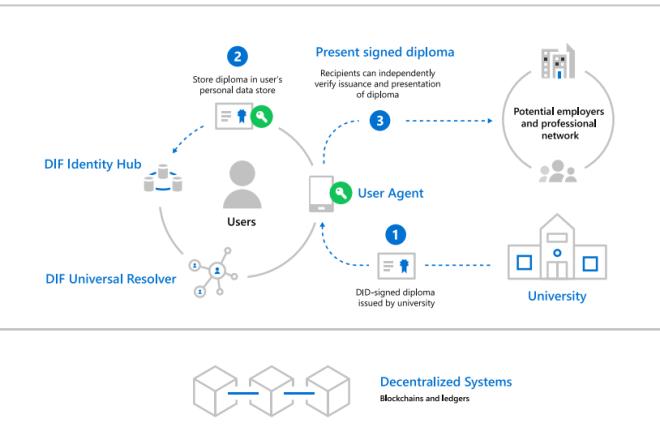 Microsoft anuncia el Proyecto ION para proteger la identidad y privacidad de las personas, para ello usarán la Blockchain de Bitcoin. Fuente: Microsoft