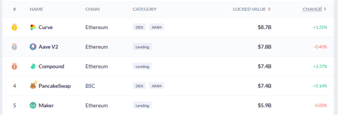 TOP 5 DeFi. Compound es la 3era aplicación descentralizada más grande. Fuente: DeBank.