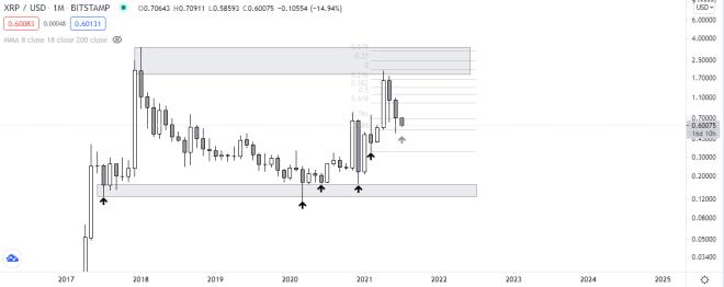 Gráfico mensual de XRP vs USDT. Fuente: TradingView.
