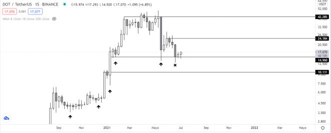 Análisis técnico del precio de Polkadot luego de acumular importantes ganancias . Fuente: TradingView.